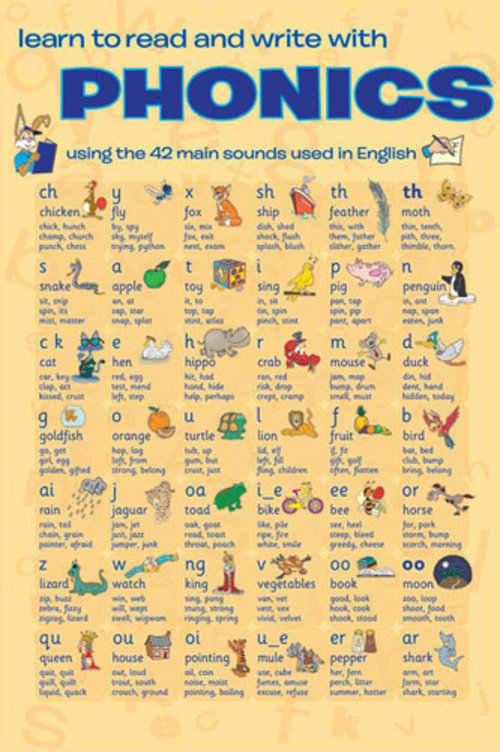 Poster Know Your Phonic Sounds