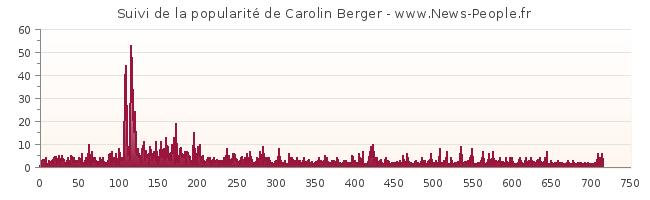 carolin berger pics. de Carolin Berger mesuré